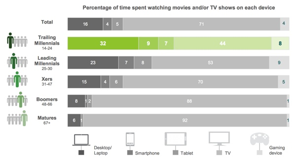 Study: Most Millennials Don'T Watch Tv On The Tv - Techlicious