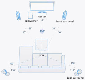 Dolby speaker placement guide