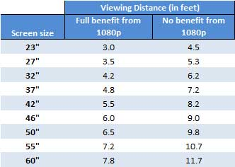 HDTV viewing distance chart