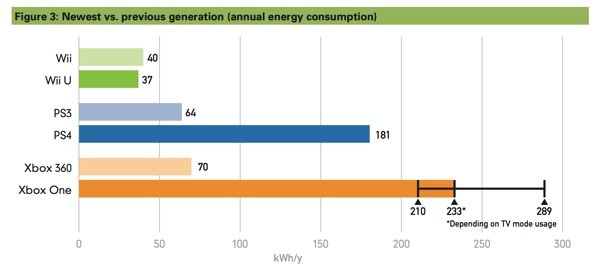 NRDC video game power consumption chart