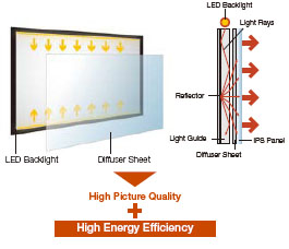 Panasonic LED backlight diagram