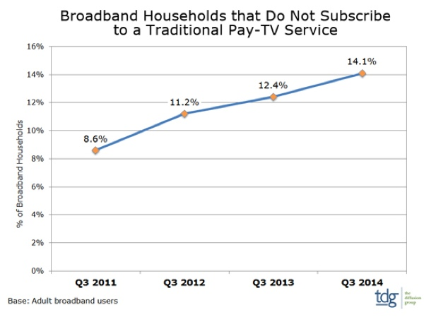 Broadband households that do not subscribe to a traditional pay tv service data chart