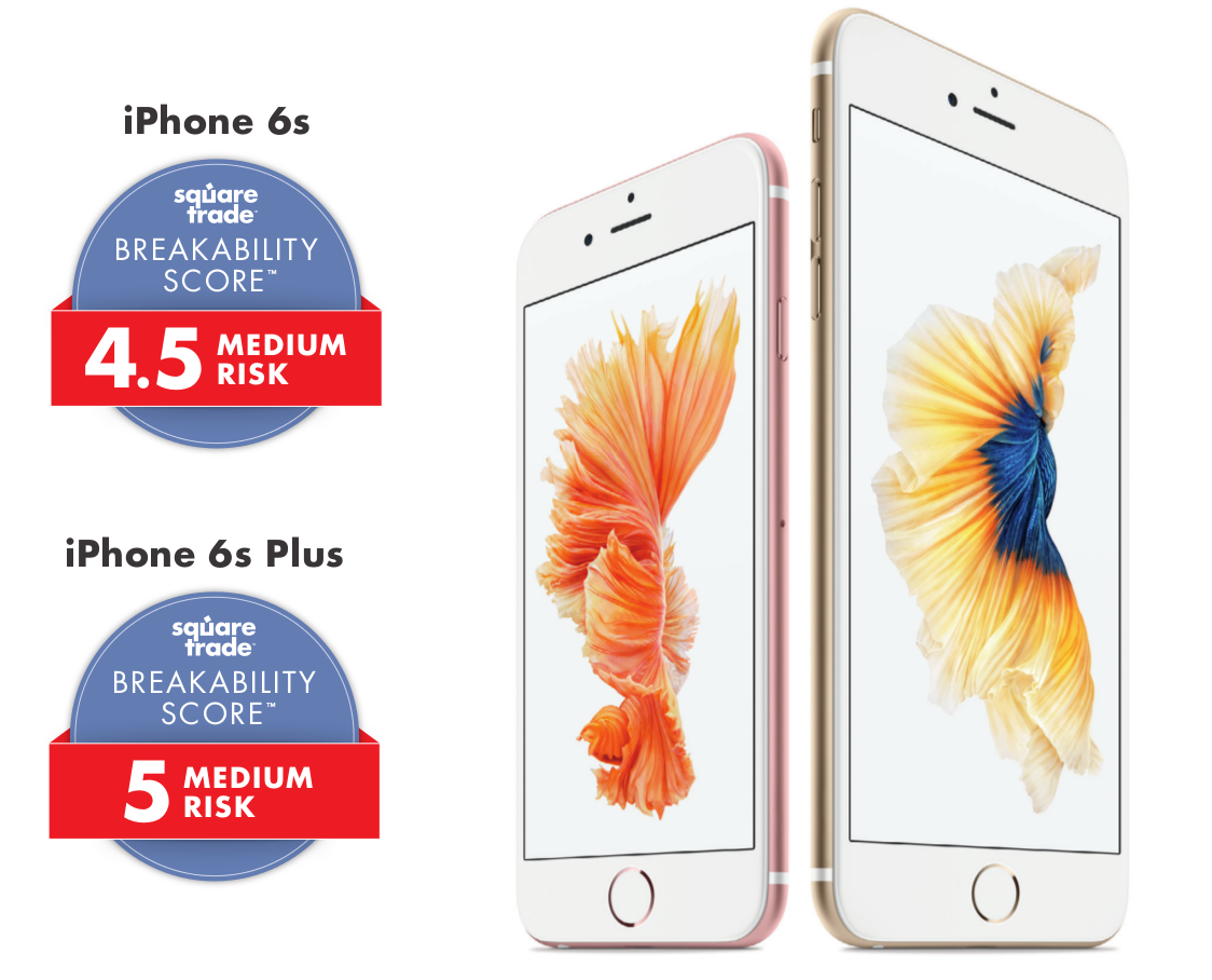Breakability scores for iPhone 6s and 6s Plus