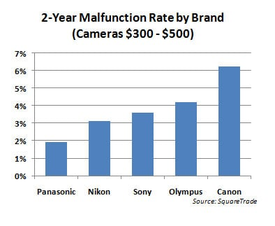 2-year camera malfunction rate by brand - cheap