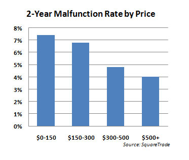 2-Year malfunction rate by price