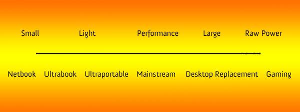 laptop scale