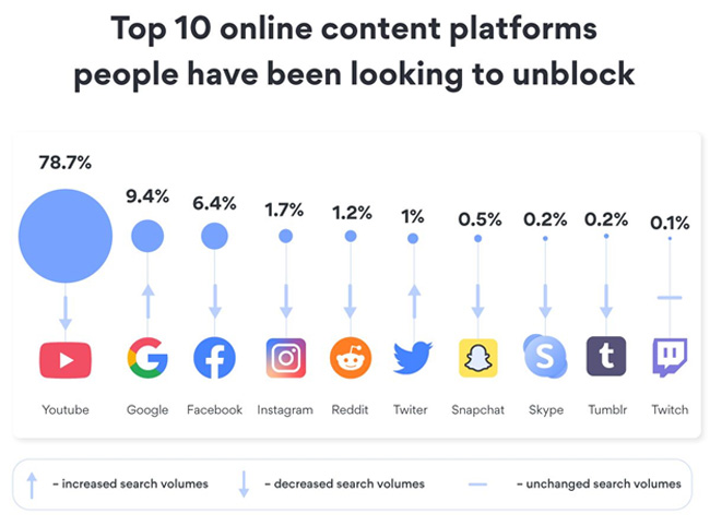Blocked content platforms