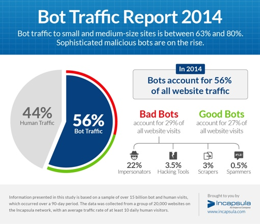 Bot Traffic Report 2014 infographic
