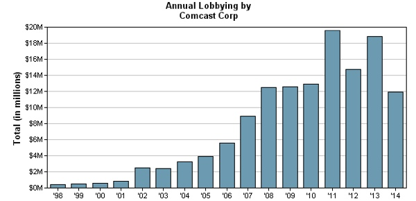 Comcast Annual Lobbyist Spending chart