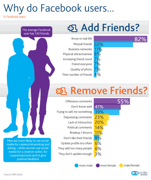 Facebook Frenemies by Nielsen