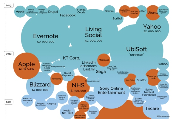 Information is Beautiful data breaches