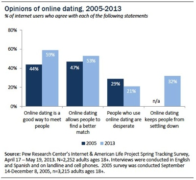Online american dating sites