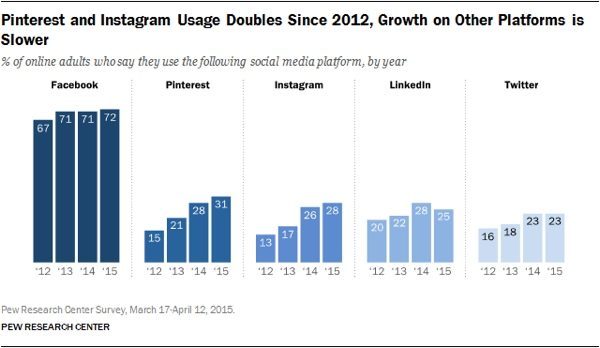 Pinterest and Instagram graphs (contents described in page body)