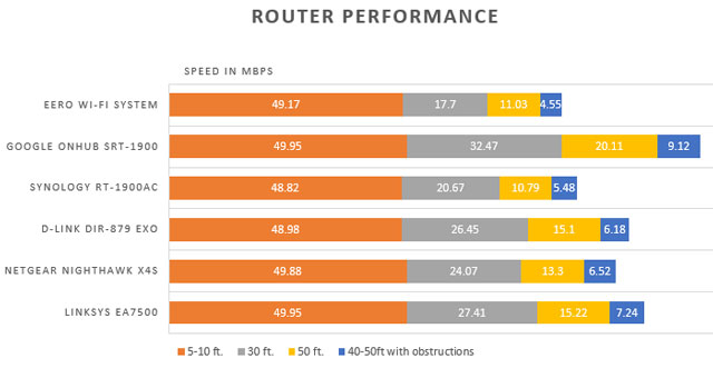 Router performance chart