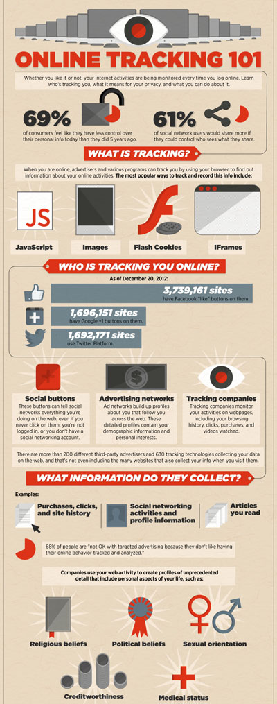 ZoneAlarm Infographic on Online Tracking