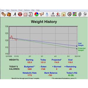Diet Power 4.4