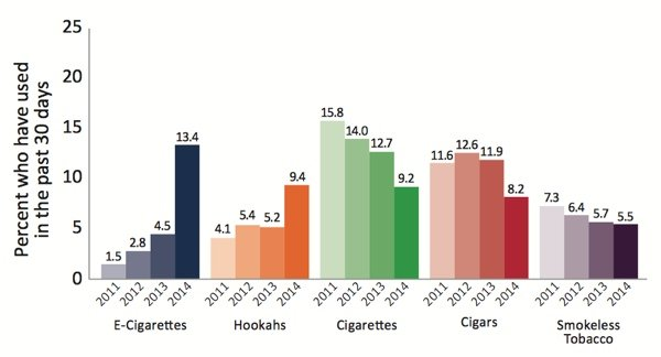 2014 National Youth Tobacco Survey Data Chart
