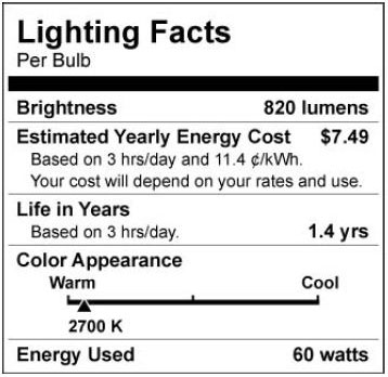 FTC proposed light bulb label