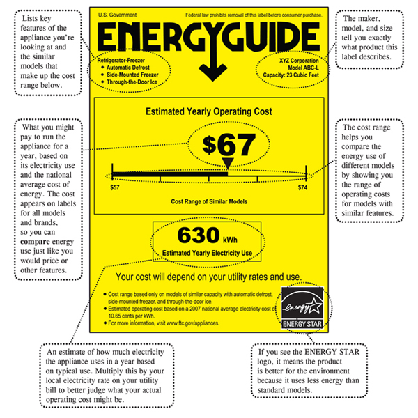 Reading An Energyguide Label Techlicious