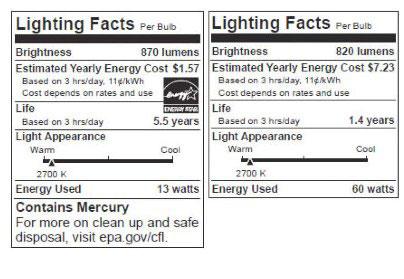 light bulb labels