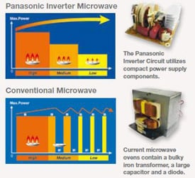 inverter vs. conventional microwaves