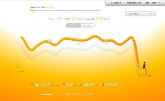 Nike+ GPS chart