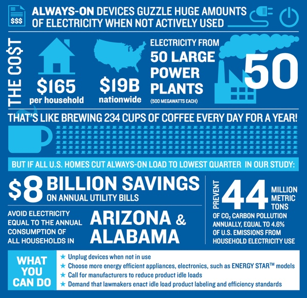 NRDC Always-on cost infographic