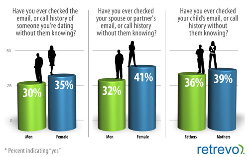 Retrevo spying spouses survey results