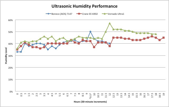 Techlicious test: humidity performance of the