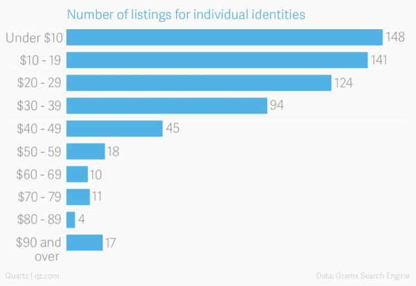 Quartz data: Stolen identity values