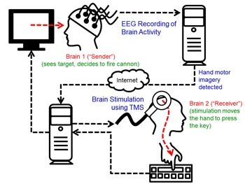 University of Washington brain hack