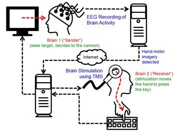 University of Washington brain hack