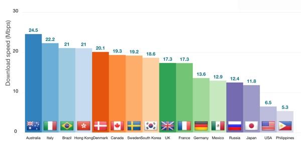 International download speed chart