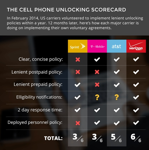 Cell Phone Unlocking Scorecard