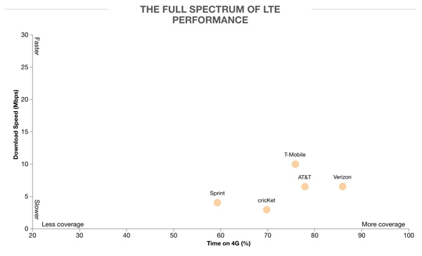 Full Spectrum of LTE Performance graph from Opensignal