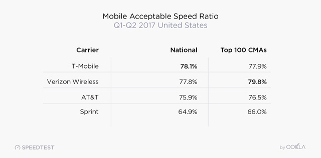 Acceptable mobile download speed by carrier