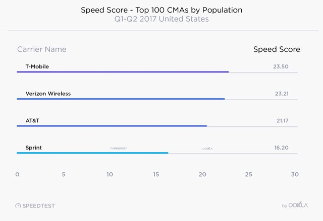 Fastest mobile speeds by carrier for urban areas