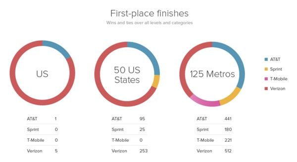 RootMetric Wireless Report: First-place Finishes