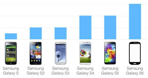 5 Charts That Show Why The Samsung Galaxy S6 Is A Beast Techlicious