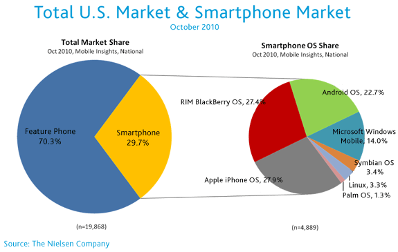 Smartphone marketshare in the U.S.