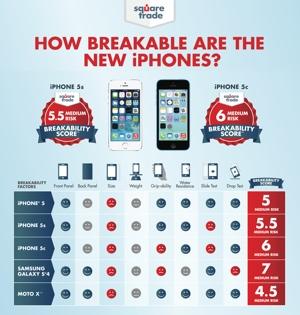 SquareTrade iPhone chart