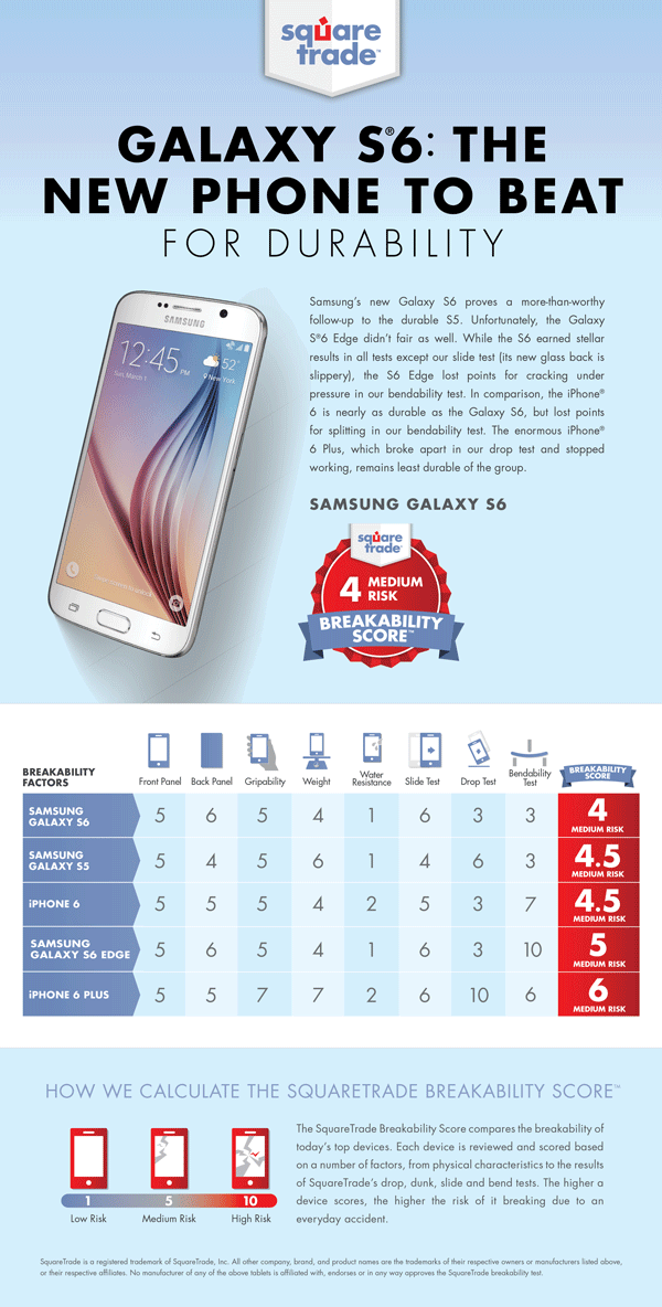 Samsung Galaxy S6 durability comparison versus iPhone 6