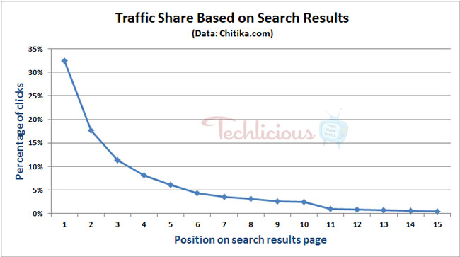 click percentage based on Google search position
